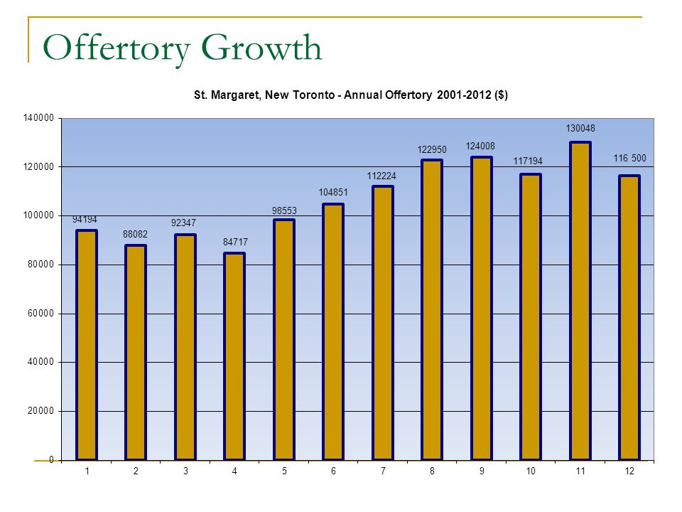 Offertory Growth
