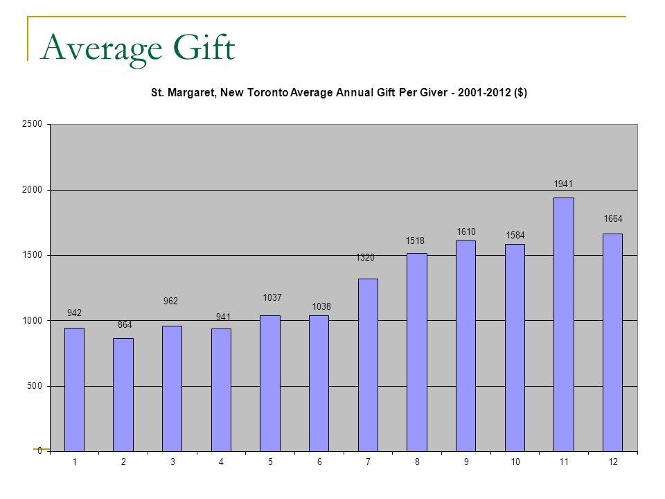 Average Gift