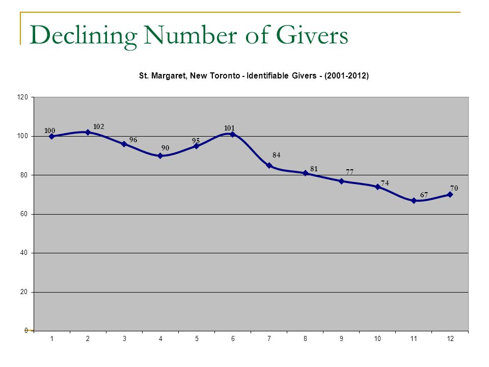 Declining Number of Givers