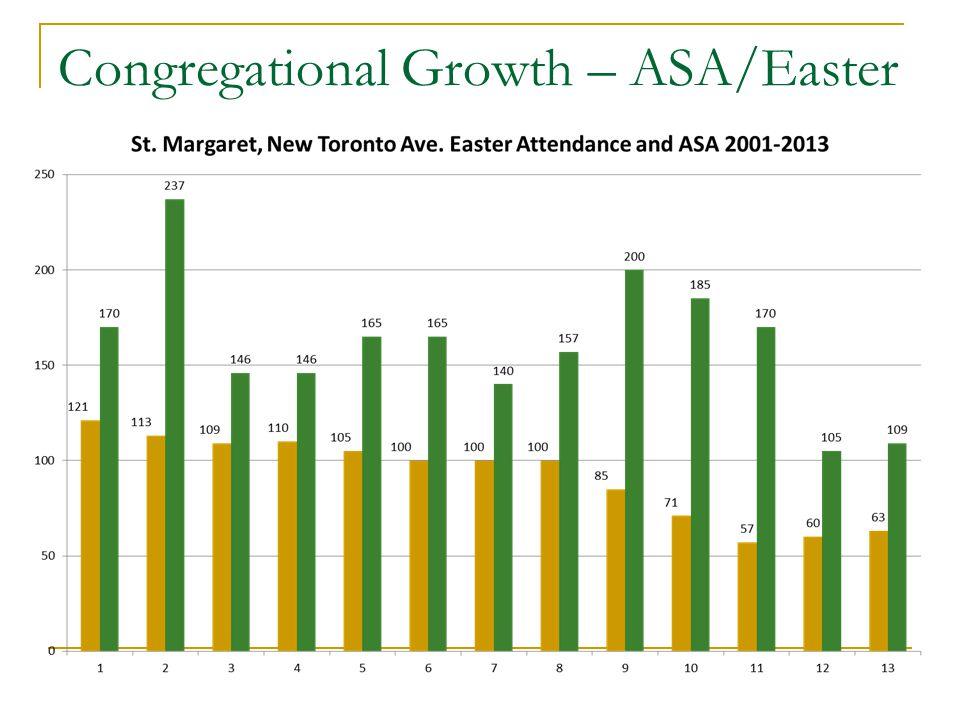 Congregational Growth – ASA/Easter