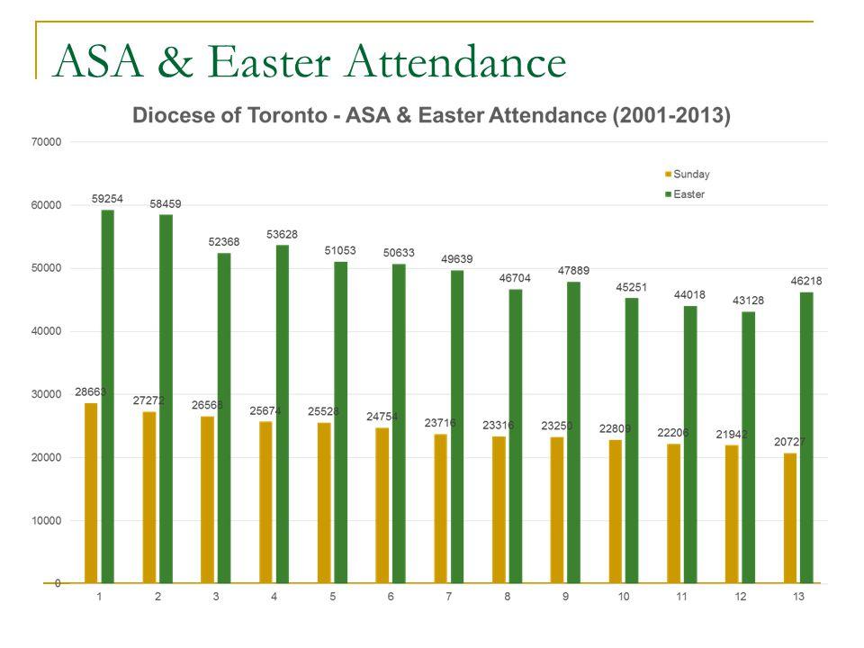 ASA & Easter Attendance