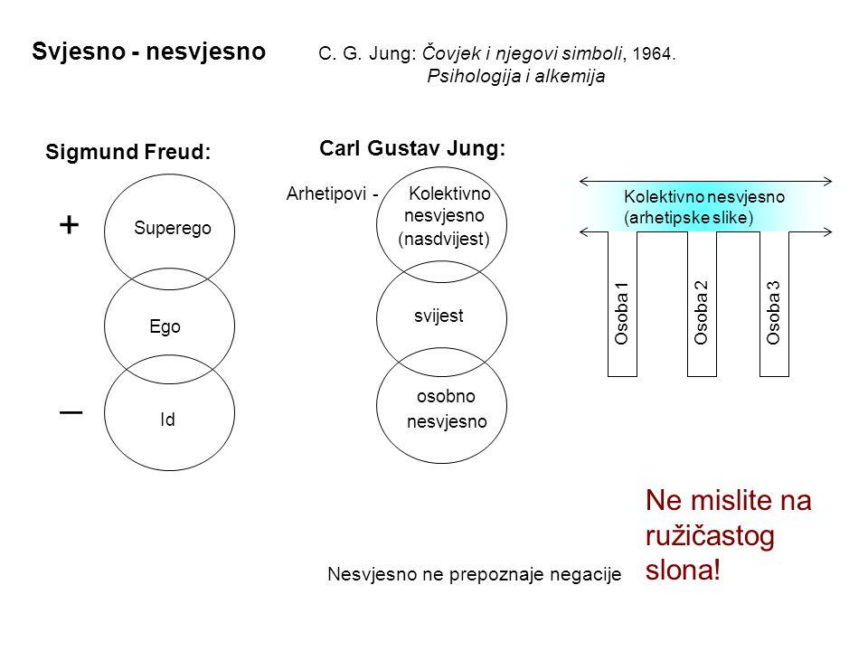 Svjesno - nesvjesno Carl Gustav Jung: Arhetipovi - Kolektivno nesvjesno (nasdvijest) svijest osobno nesvjesno Sigmund Freud: Superego Ego Id Ne mislit