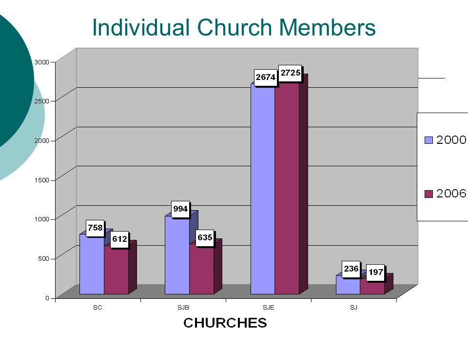Individual Church Members