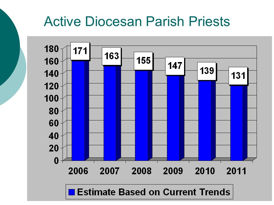 Active Diocesan Parish Priests