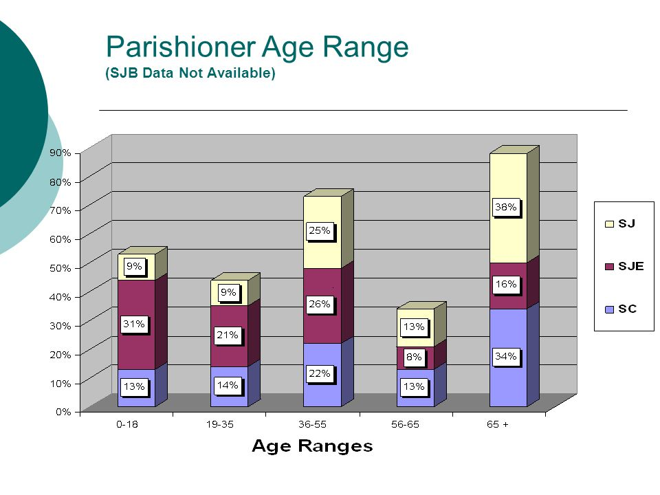 Parishioner Age Range (SJB Data Not Available)