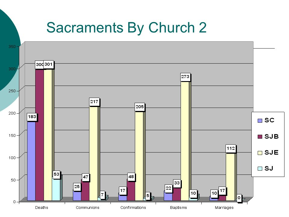 Sacraments By Church 2