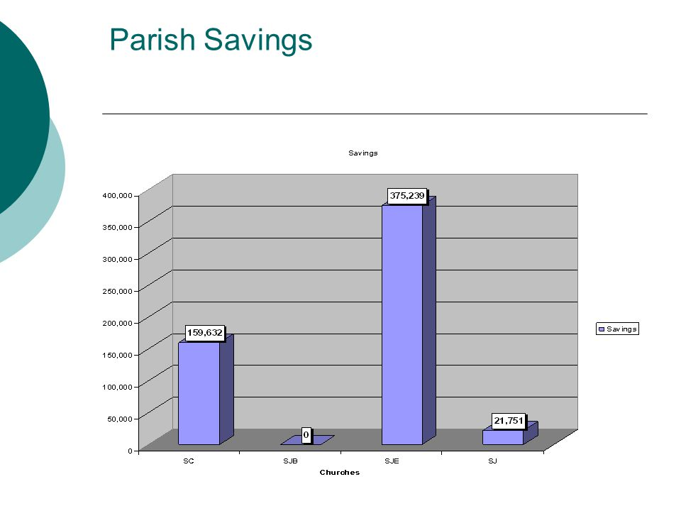 Parish Savings