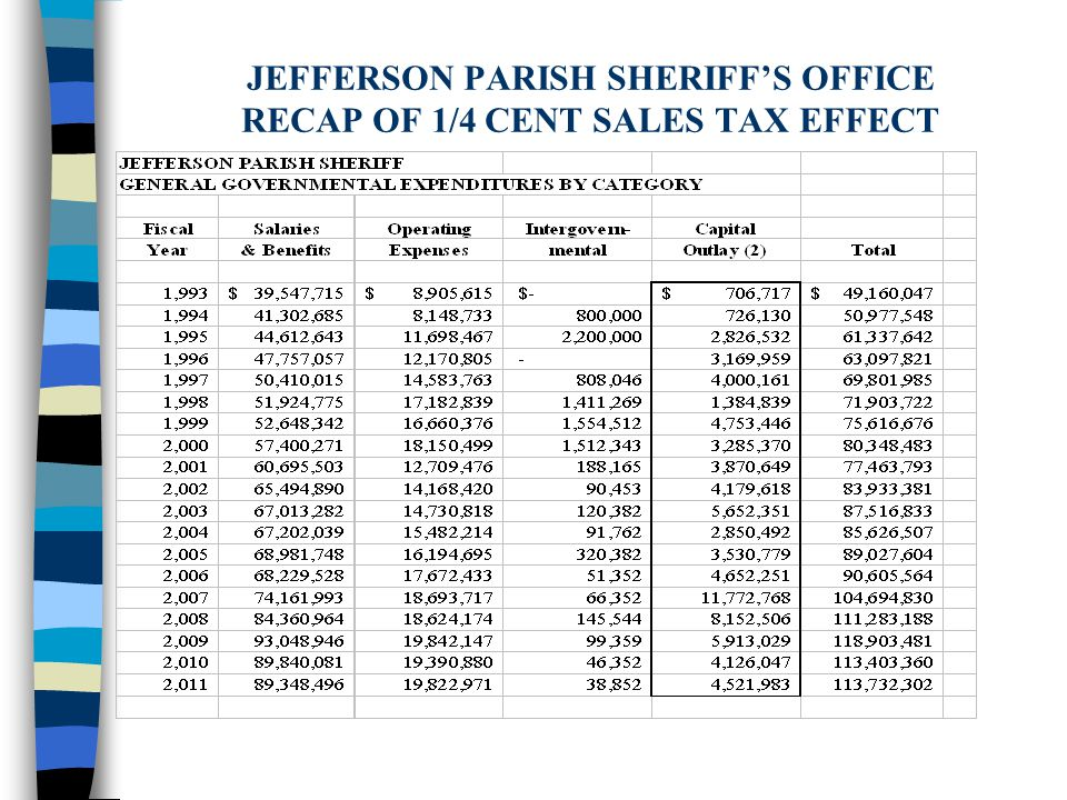 JEFFERSON PARISH SHERIFF'S OFFICE RECAP OF 1/4 CENT SALES TAX EFFECT