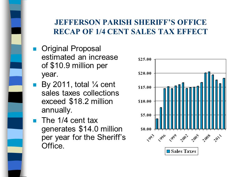 JEFFERSON PARISH SHERIFF'S OFFICE RECAP OF 1/4 CENT SALES TAX EFFECT n Original Proposal estimated an increase of $10.9 million per year.
