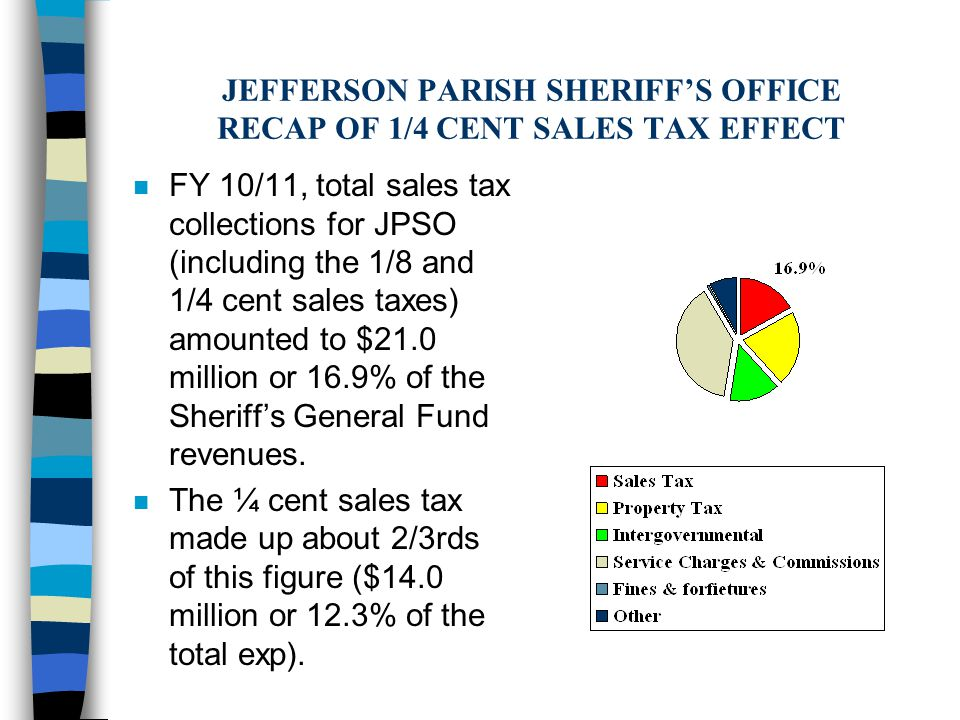 JEFFERSON PARISH SHERIFF'S OFFICE RECAP OF 1/4 CENT SALES TAX EFFECT n FY 10/11, total sales tax collections for JPSO (including the 1/8 and 1/4 cent sales taxes) amounted to $21.0 million or 16.9% of the Sheriff's General Fund revenues.
