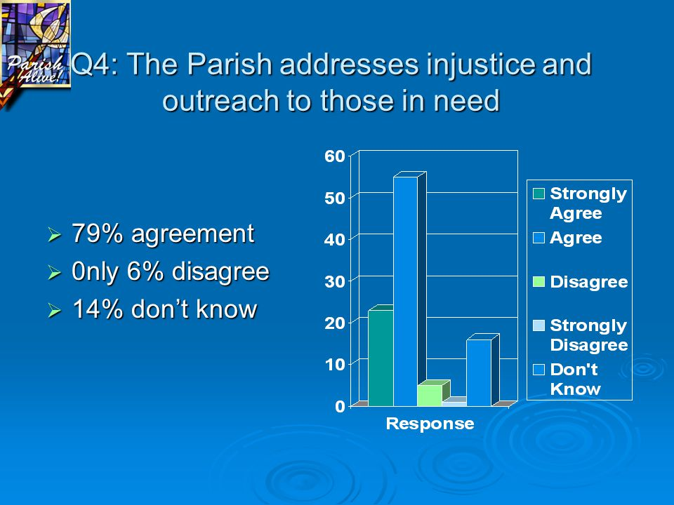 Q4: The Parish addresses injustice and outreach to those in need  79% agreement  0nly 6% disagree  14% don't know