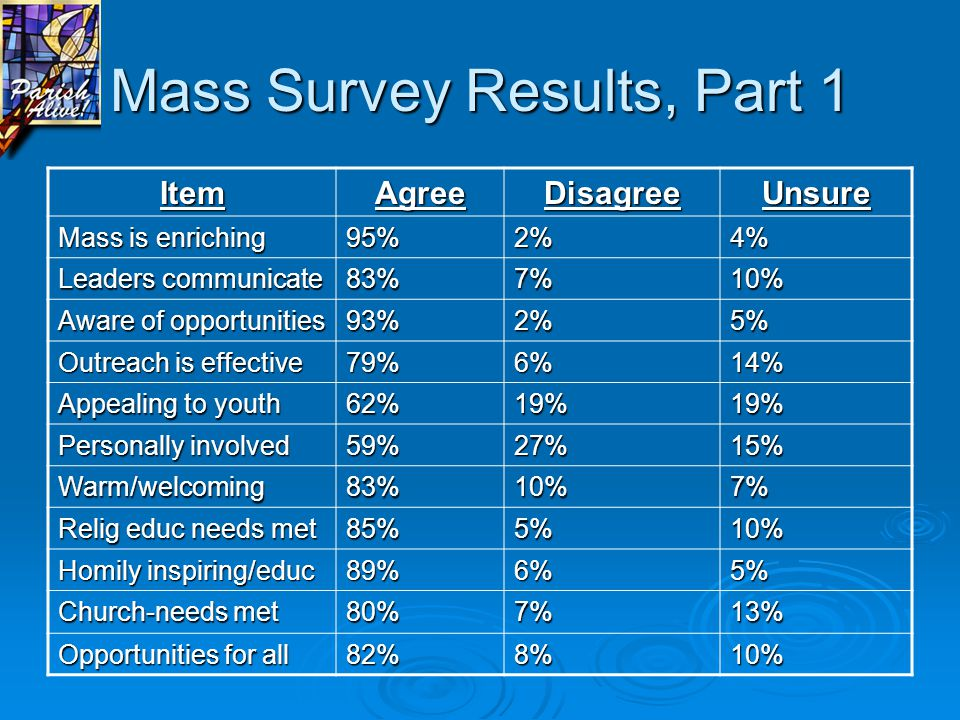 Mass Survey Results, Part 1 ItemAgreeDisagreeUnsure Mass is enriching 95%2%4% Leaders communicate 83%7%10% Aware of opportunities 93%2%5% Outreach is effective 79%6%14% Appealing to youth 62%19%19% Personally involved 59%27%15% Warm/welcoming83%10%7% Relig educ needs met 85%5%10% Homily inspiring/educ 89%6%5% Church-needs met 80%7%13% Opportunities for all 82%8%10%
