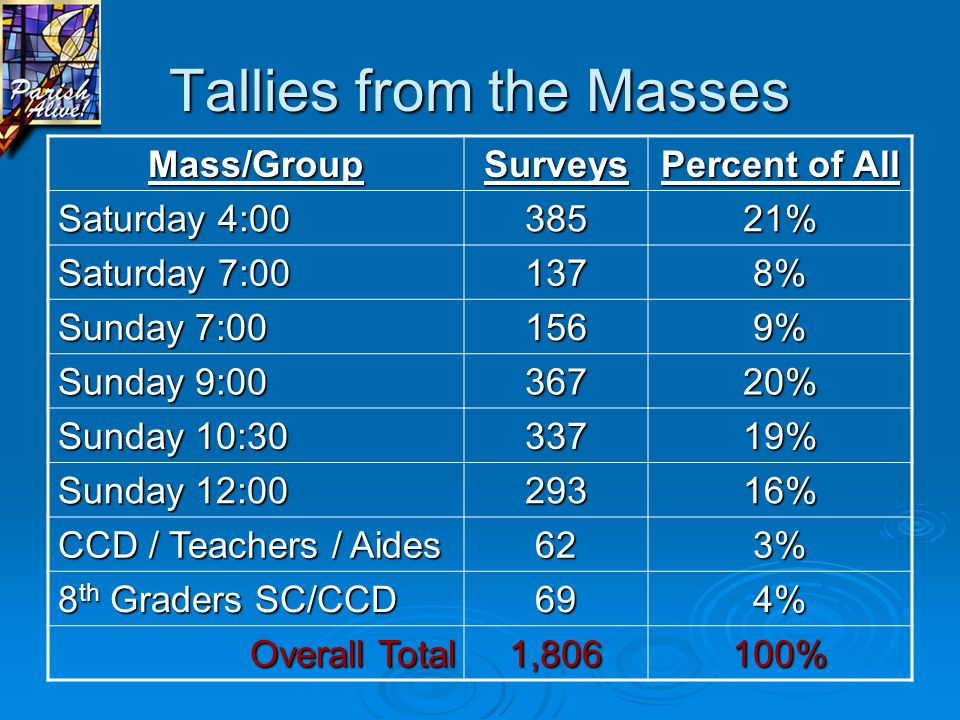 Survey Overview  Completed at all 6 Masses on Jan 27 & 28  One-sheet survey, both sides, like IPSD  Finished in 10 minutes—23 questions  Allows for many probes about our Parish