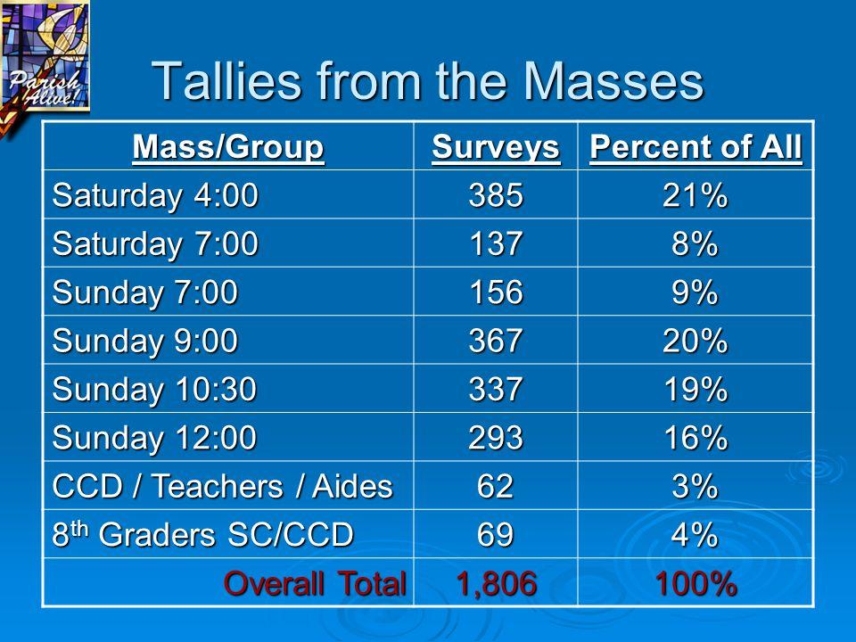 Tallies from the Masses Mass/GroupSurveys Percent of All Saturday 4:00 38521% Saturday 7:00 1378% Sunday 7:00 1569% Sunday 9:00 36720% Sunday 10:30 33