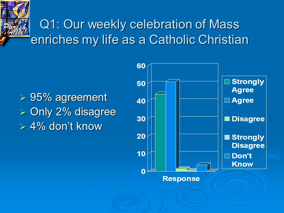 Q1: Our weekly celebration of Mass enriches my life as a Catholic Christian  95% agreement  Only 2% disagree  4% don't know
