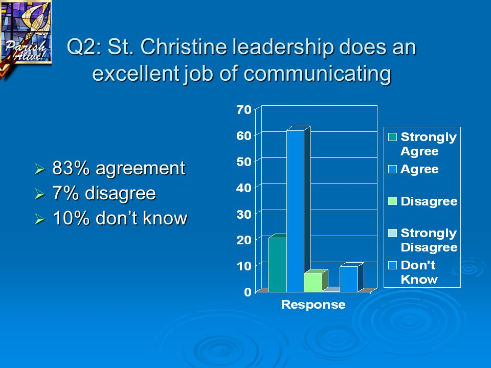 Q12: How often do you access our StChristine.org website.
