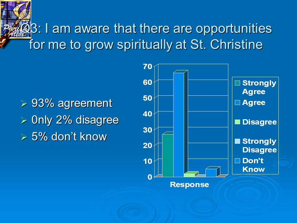 Q3: I am aware that there are opportunities for me to grow spiritually at St. Christine  93% agreement  0nly 2% disagree  5% don't know