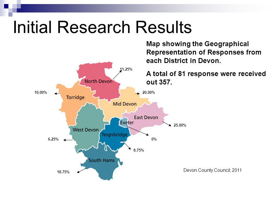 10.00% 6.25% 11.25% 20.00% 25.00% 0% 8.75% 18.75% Map showing the Geographical Representation of Responses from each District in Devon.