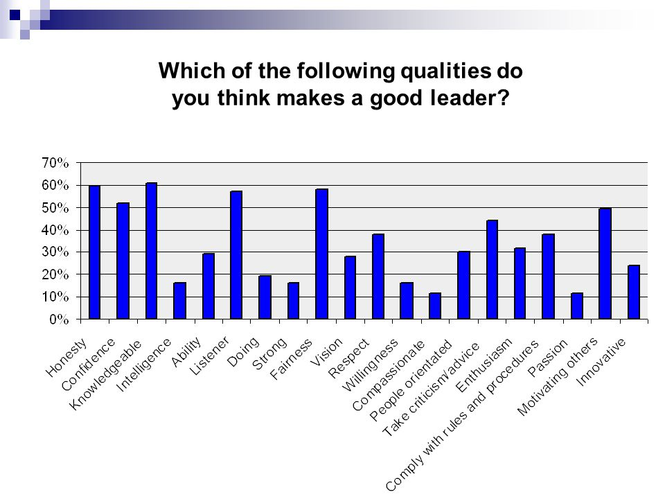 Which of the following qualities do you think makes a good leader?