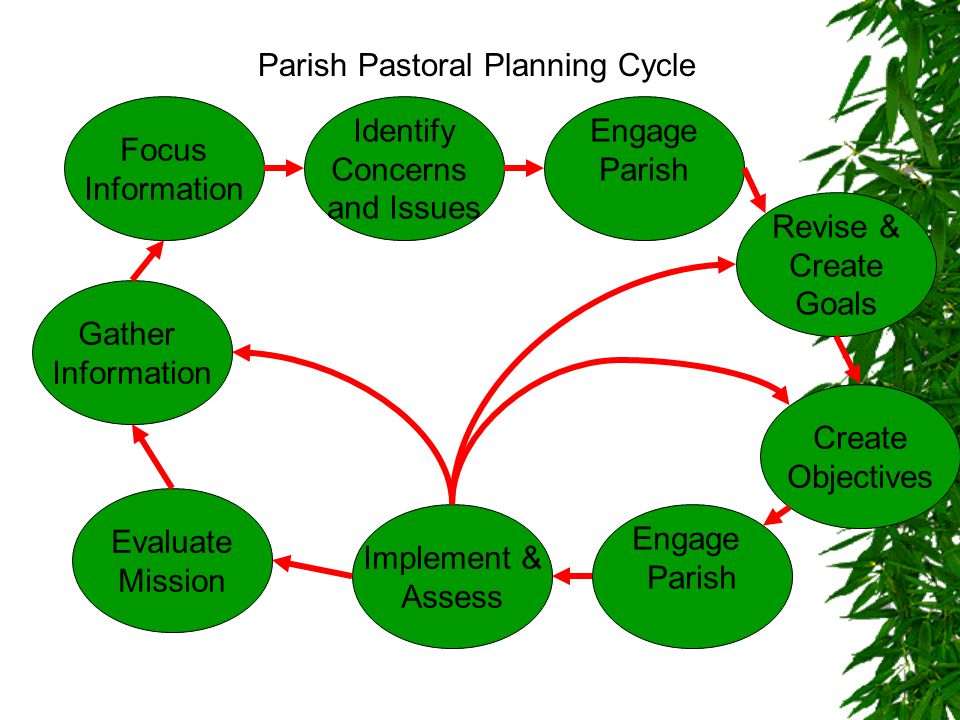 Parish Pastoral Planning Cycle Gather Information Focus Information Identify Concerns and Issues Engage Parish Revise & Create Goals Create Objectives Engage Parish Implement & Assess Evaluate Mission