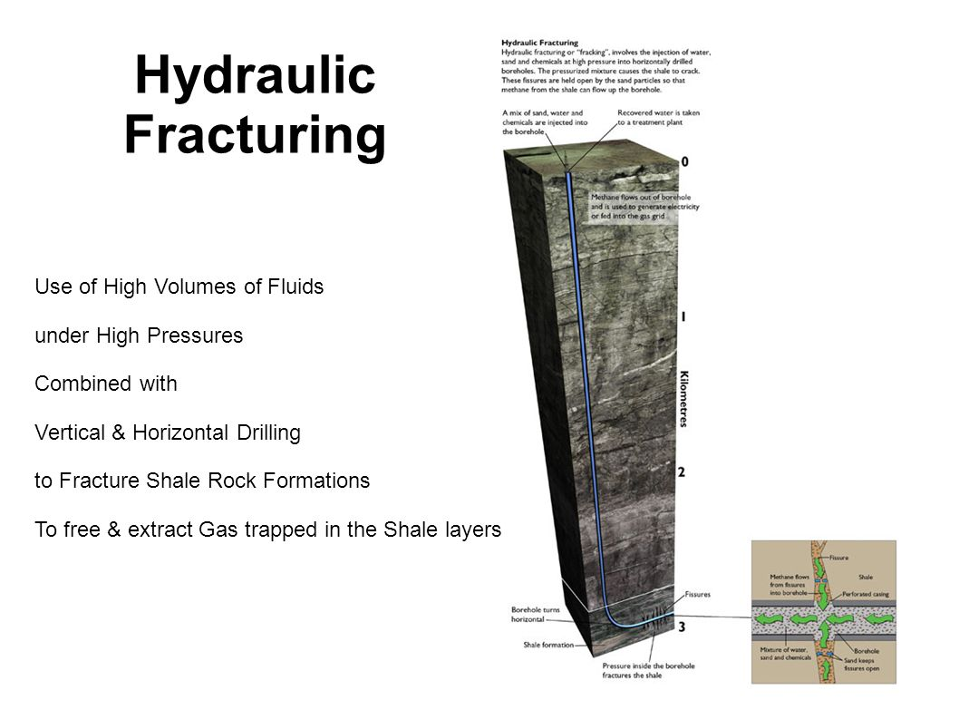 Hydraulic Fracturing Use of High Volumes of Fluids under High Pressures Combined with Vertical & Horizontal Drilling to Fracture Shale Rock Formations To free & extract Gas trapped in the Shale layers