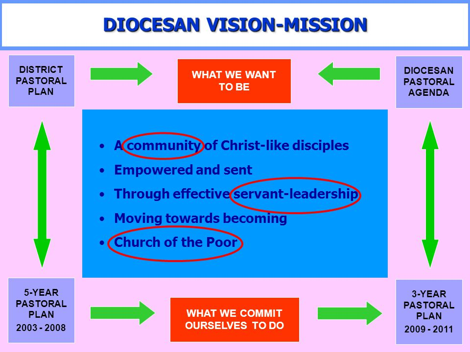 By 2011, the Diocese of Cubao will be a local church: 1.Where parishes are alive and strengthened through the BEC by: Synergizing the implementation of the diocesan programs A comprehensive formation program for integral evangelization for the lay and the clergy in collaboration with the religious 2.With a self-sufficient catechetical program in the light of its autonomy from the Archdiocese of Manila 3.That utilizes media (e.g.