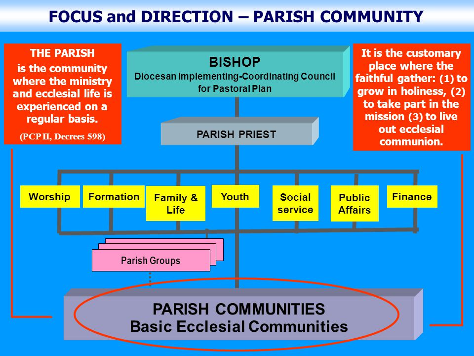 PARISH COMMUNITIES Basic Ecclesial Communities PARISH PRIEST PPC Secretary Parish Groups BISHOP Diocesan Implementing-Coordinating Council for Pastoral Plan Finance Worship Family & Life Youth Social Service Public Affairs Formation MINISTRY: SYSTEM OF IMPLEMENTATION MINISTRY The system of implementation from diocese to parishes down to communities.