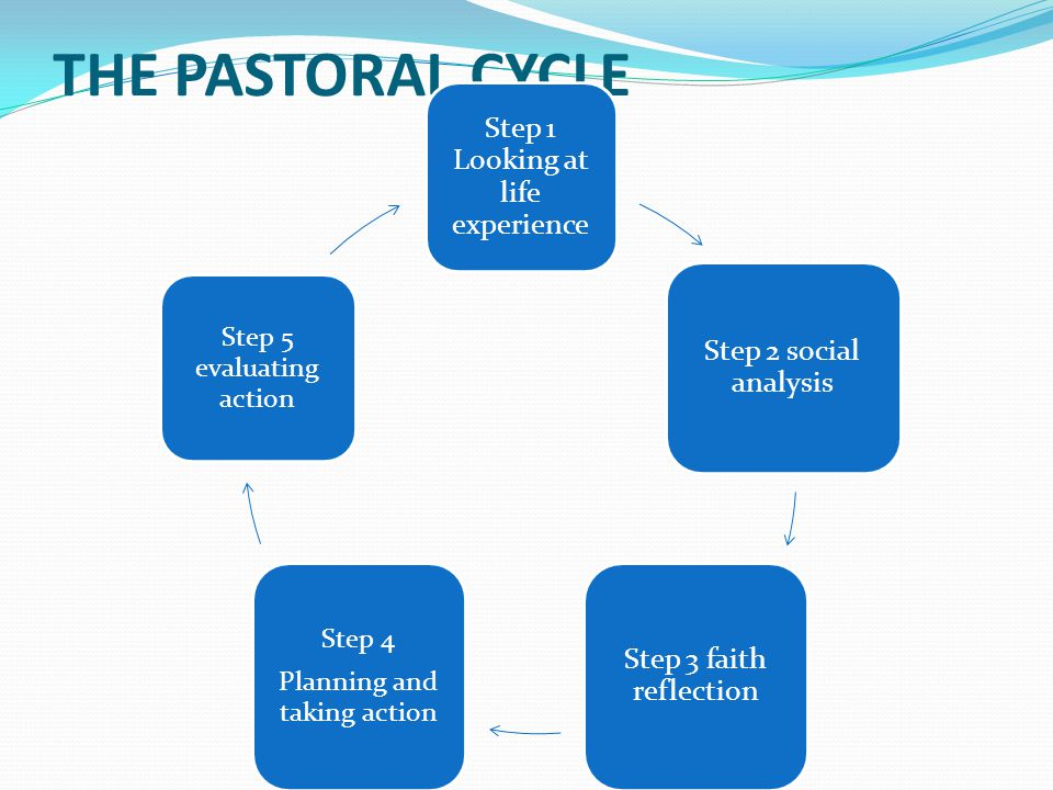 THE PASTORAL CYCLE Step 1 Looking at life experience Step 2 social analysis Step 3 faith reflection Step 4 Planning and taking action Step 5 evaluating action