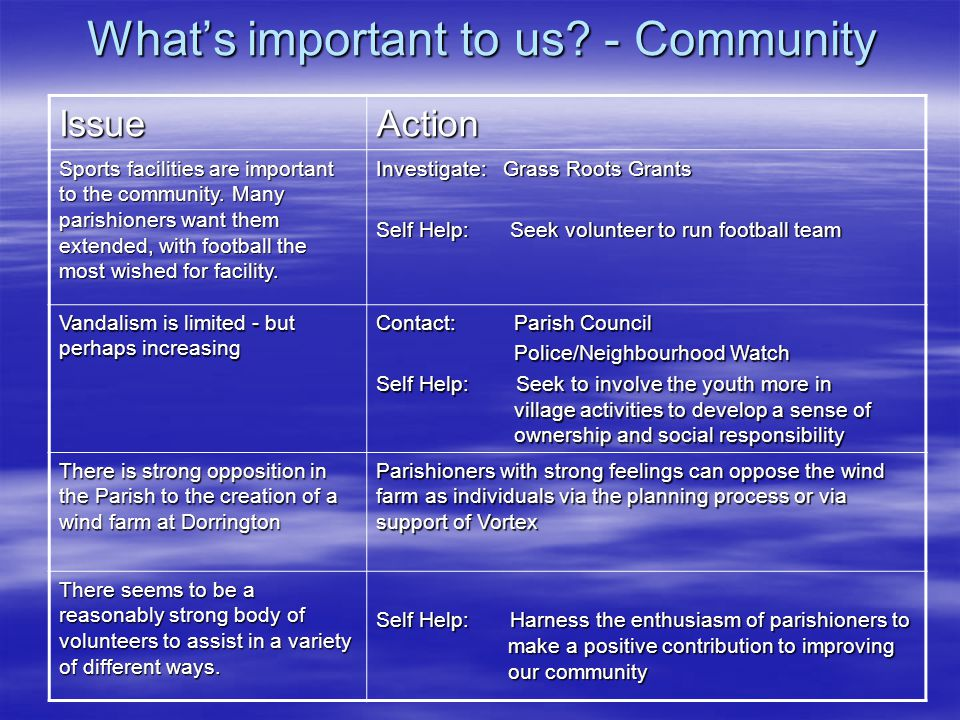 What's important to us? - Community IssueAction Sports facilities are important to the community. Many parishioners want them extended, with football