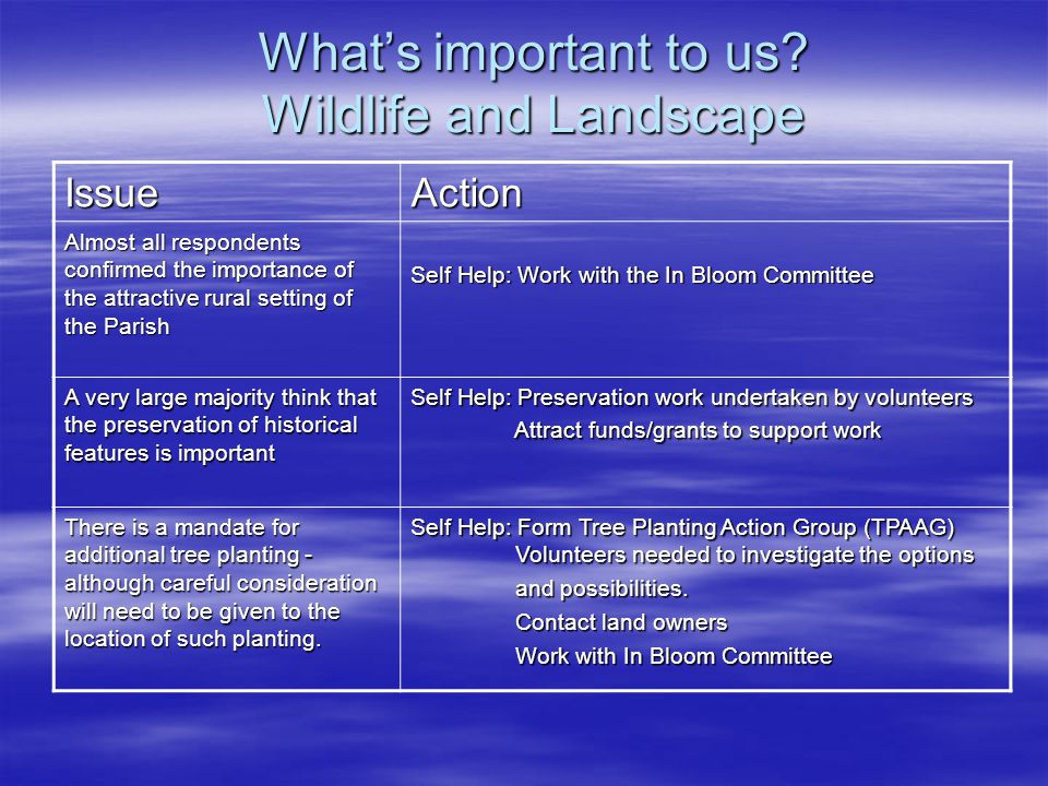 What's important to us? Wildlife and Landscape IssueAction Almost all respondents confirmed the importance of the attractive rural setting of the Pari