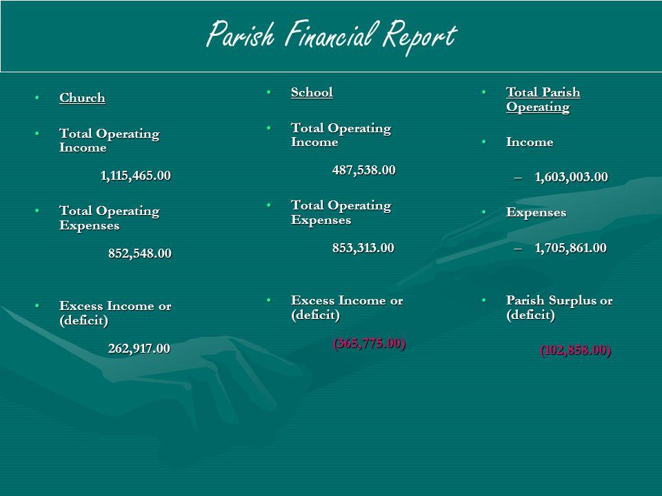 Parish Financial Report ChurchChurch Total Operating Income 1,115,465.00Total Operating Income 1,115,465.00 Total Operating Expenses 852,548.00Total Operating Expenses 852,548.00 Excess Income or (deficit) 262,917.00Excess Income or (deficit) 262,917.00 School Total Operating Income 487,538.00 Total Operating Expenses 853,313.00 Excess Income or (deficit) (365,775.00) Total Parish OperatingTotal Parish Operating IncomeIncome –1,603,003.00 ExpensesExpenses –1,705,861.00 Parish Surplus or (deficit)Parish Surplus or (deficit) (102,858.00) (102,858.00)