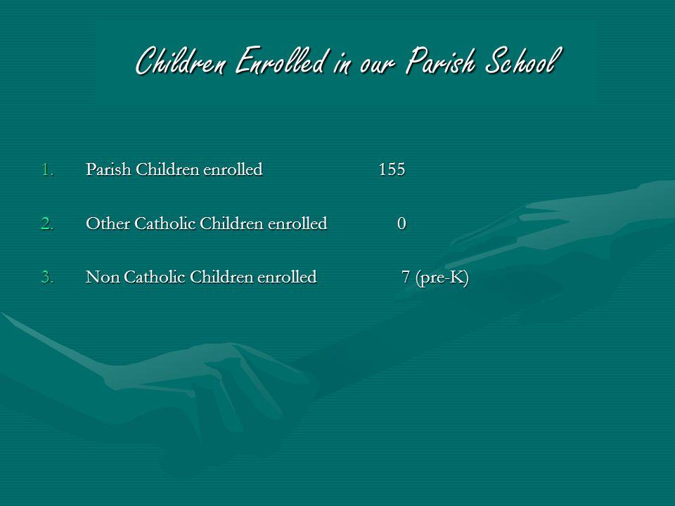 Children Enrolled in our Parish School 1.Parish Children enrolled 155 2.Other Catholic Children enrolled 0 3.Non Catholic Children enrolled 7 (pre-K)