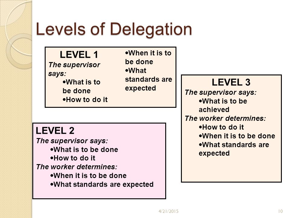 LEVEL 1 The supervisor says:  What is to be done  How to do it  When it is to be done  What standards are expected LEVEL 2 The supervisor says:  What is to be done  How to do it The worker determines:  When it is to be done  What standards are expected LEVEL 3 The supervisor says:  What is to be achieved The worker determines:  How to do it  When it is to be done  What standards are expected Levels of Delegation 4/21/201510
