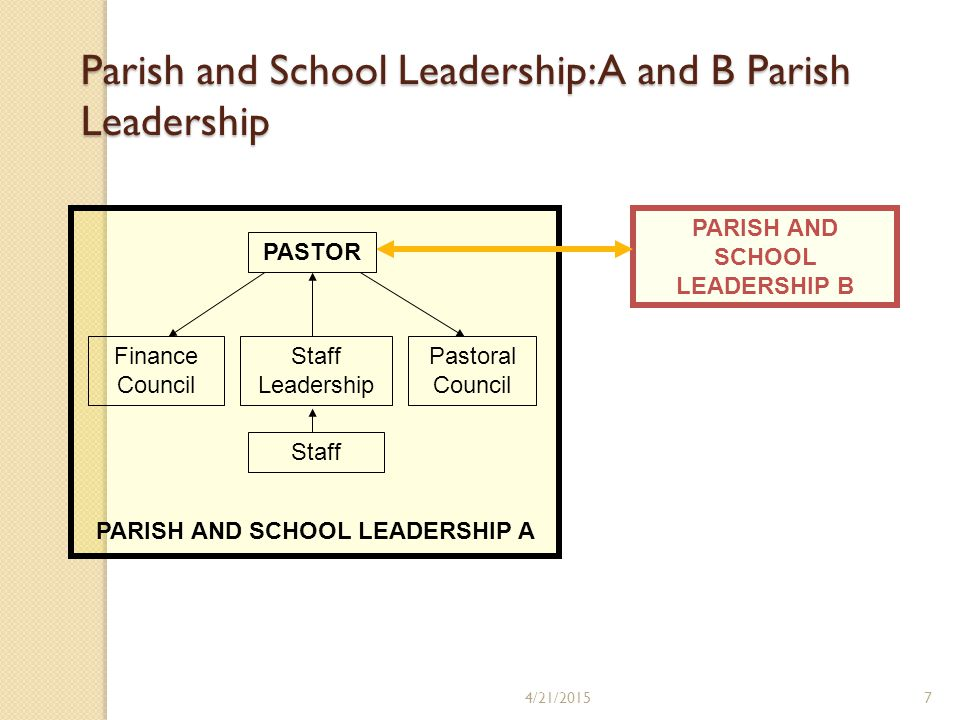 PARISH AND SCHOOL LEADERSHIP A 4/21/20157 Parish and School Leadership: A and B Parish Leadership PARISH AND SCHOOL LEADERSHIP B PASTOR Pastoral Council Finance Council Staff Leadership Staff