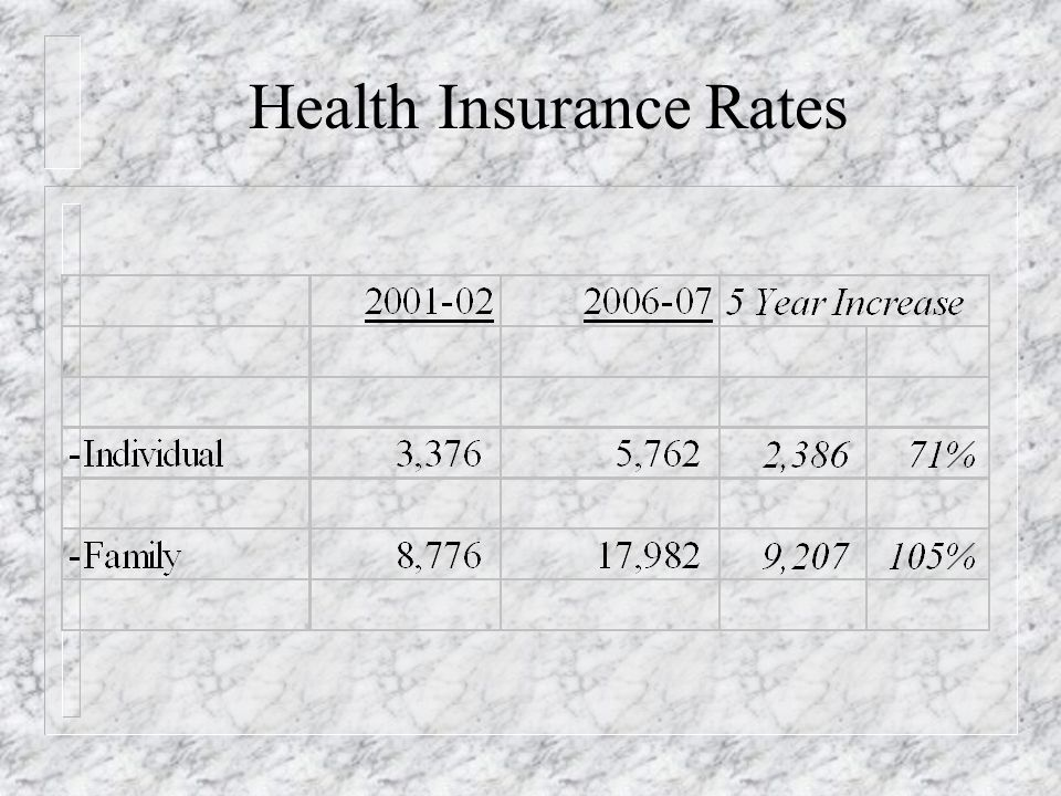 Health Insurance Rates