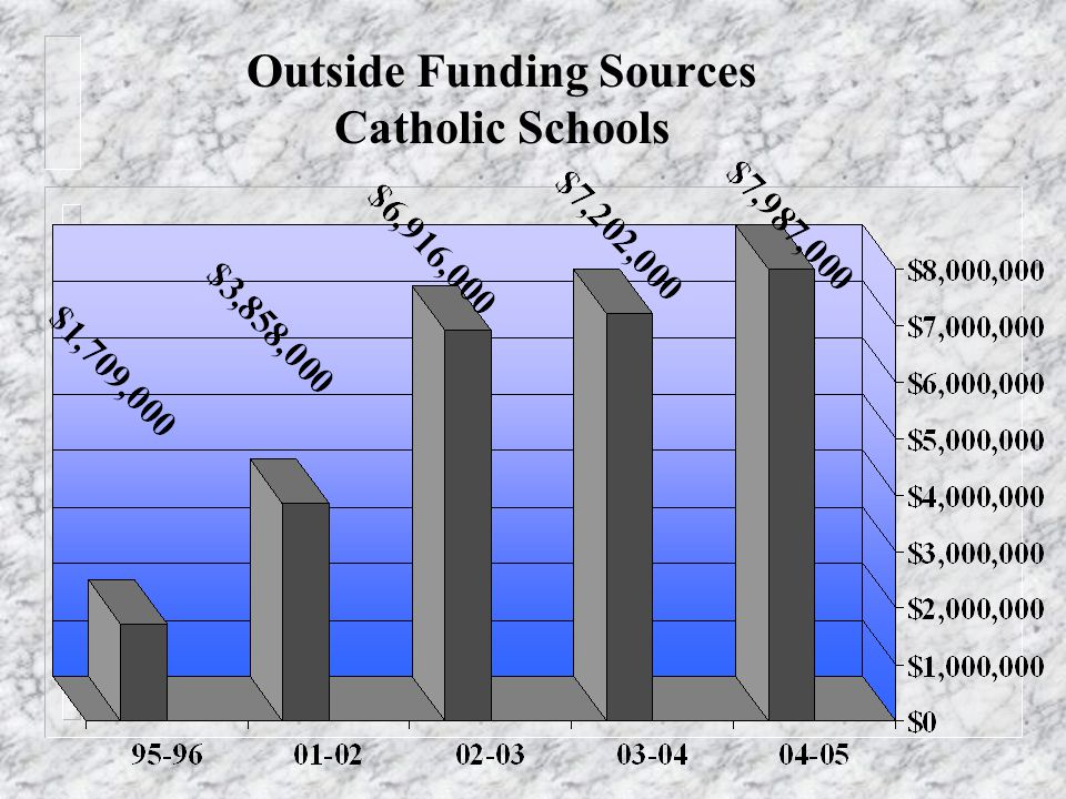 Outside Funding Sources Catholic Schools