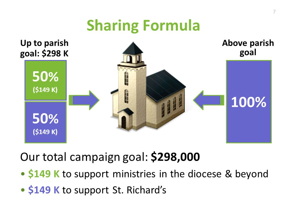 Sharing Formula 50 % ($149 K) 50 % ($149 K) Up to parish goal: $298 K 100% Above parish goal Our total campaign goal: $298,000 $149 K to support ministries in the diocese & beyond $149 K to support St.