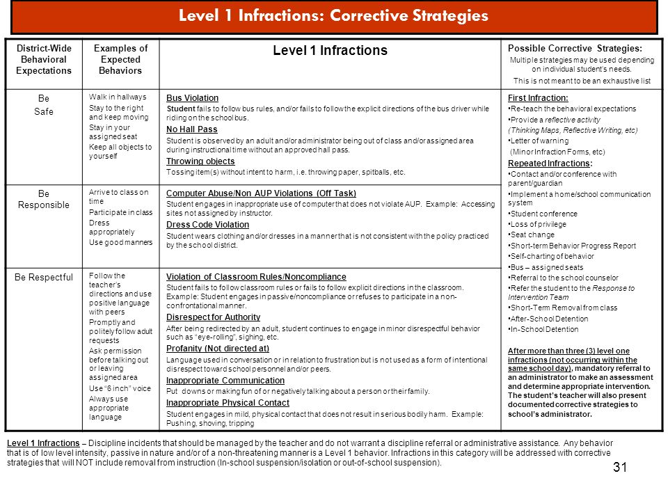 31 Level 1 Infractions: Corrective Strategies District-Wide Behavioral Expectations Examples of Expected Behaviors Level 1 Infractions Possible Correc