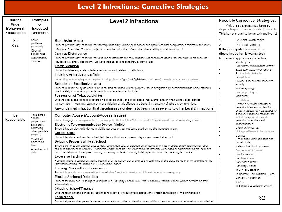 32 Level 2 Infractions: Corrective Strategies District- Wide Behavioral Expectations Examples of Expected Behaviors Level 2 Infractions Possible Corre