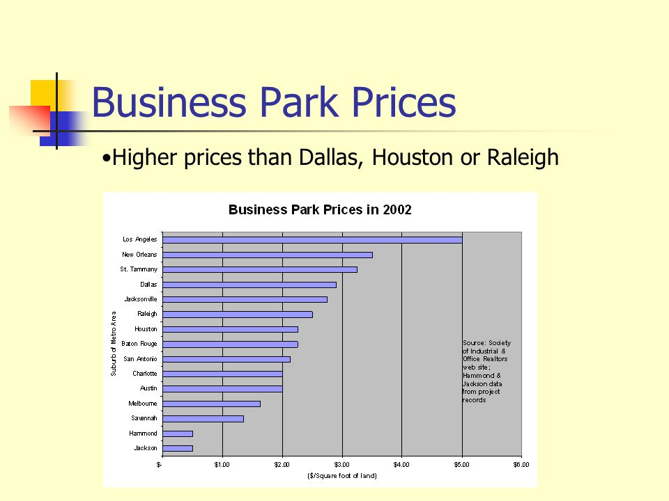 Business Park Prices Higher prices than Dallas, Houston or Raleigh