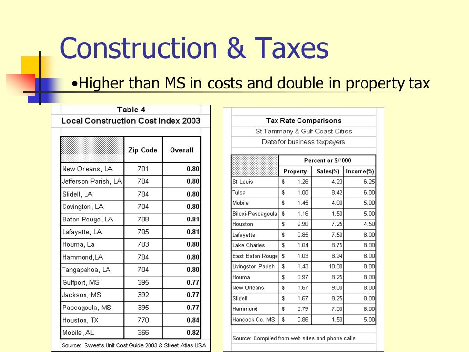 Construction & Taxes Higher than MS in costs and double in property tax