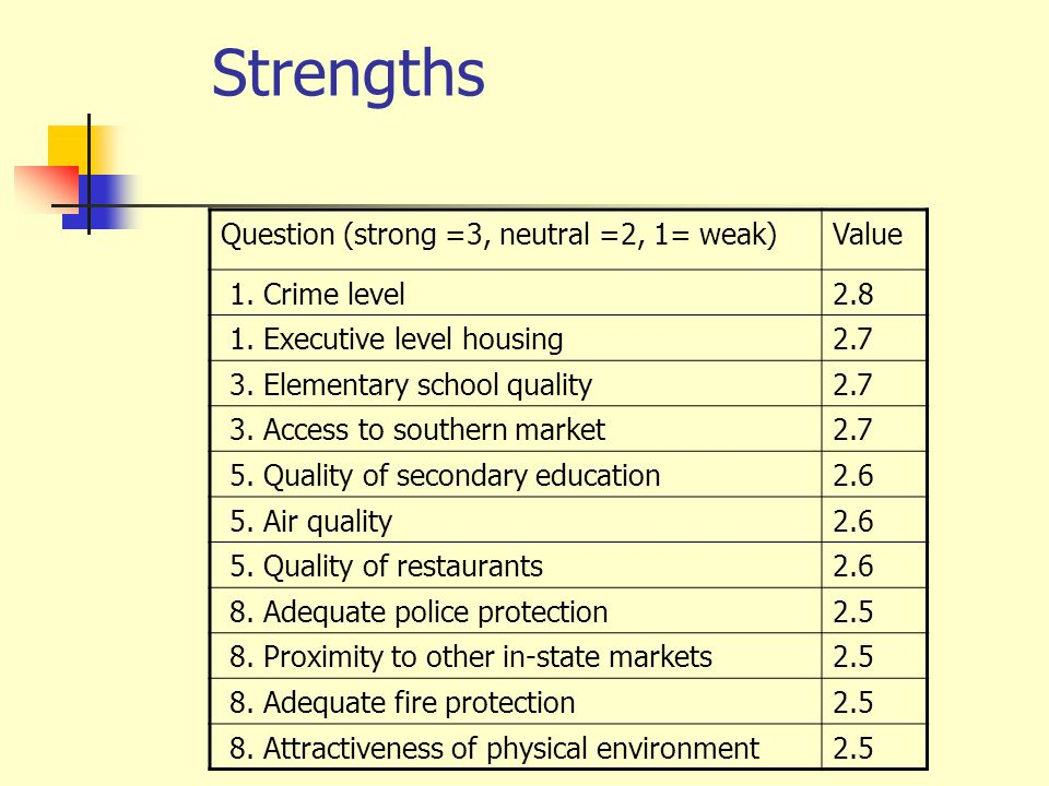Weaknesses (In Reverse Rank Order) Issue (3 = strong, 2= neutral & 1=weakness)Value 110.
