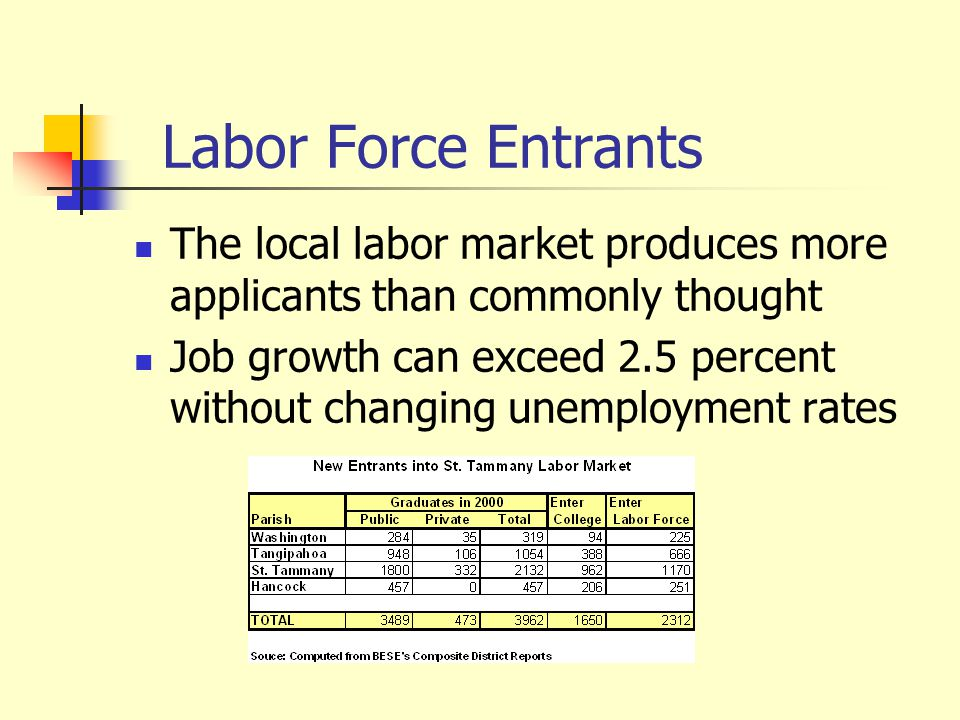Labor Force Entrants The local labor market produces more applicants than commonly thought Job growth can exceed 2.5 percent without changing unemployment rates