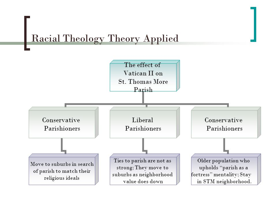 Racial Theology Theory Applied The effect of Vatican II on St.