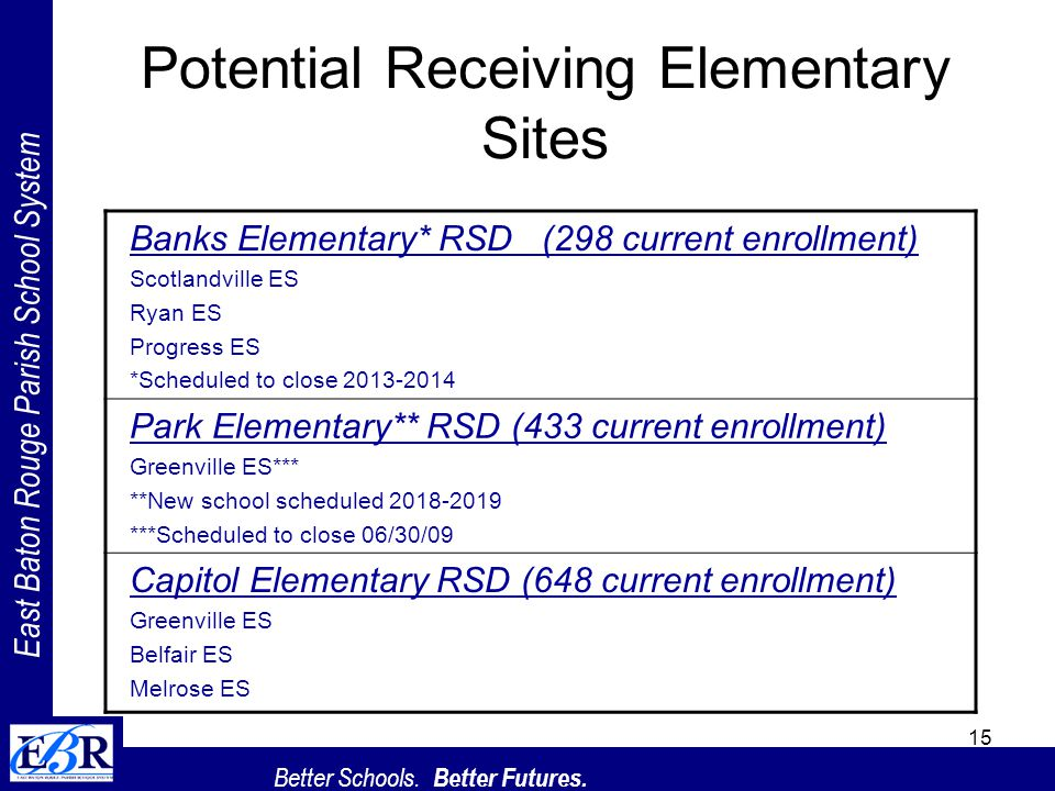 East Baton Rouge Parish School System Better Schools. Better Futures. 15 Potential Receiving Elementary Sites Banks Elementary* RSD (298 current enrol