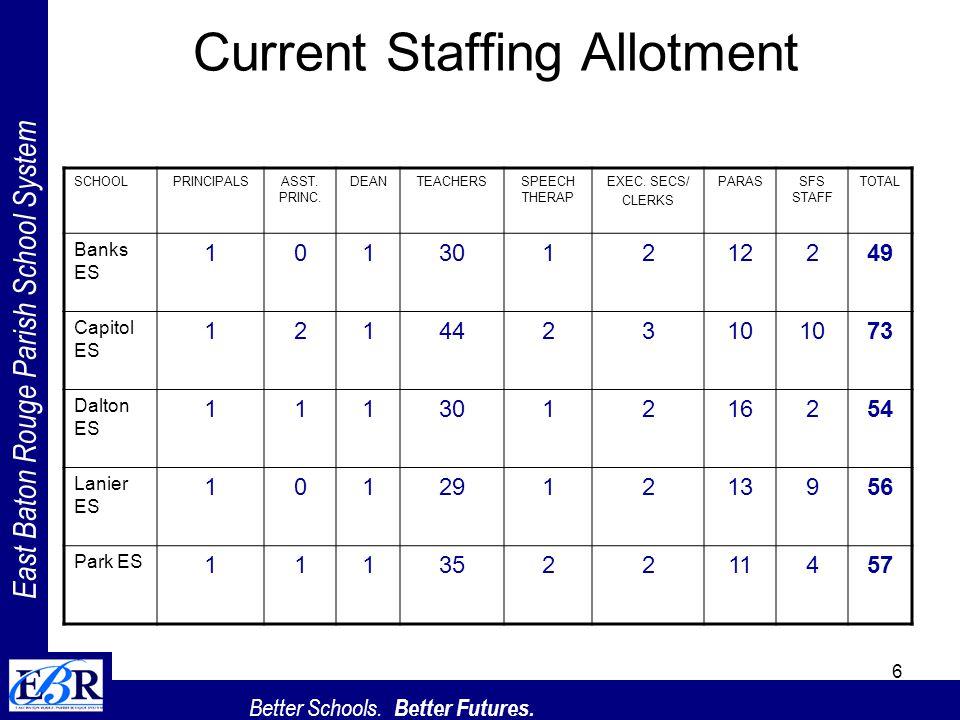 East Baton Rouge Parish School System Better Schools. Better Futures. 6 Current Staffing Allotment SCHOOLPRINCIPALSASST. PRINC. DEANTEACHERSSPEECH THE