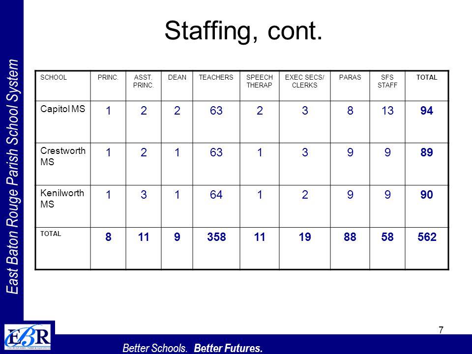 East Baton Rouge Parish School System Better Schools. Better Futures. 7 Staffing, cont. SCHOOLPRINC.ASST. PRINC. DEANTEACHERSSPEECH THERAP EXEC SECS/