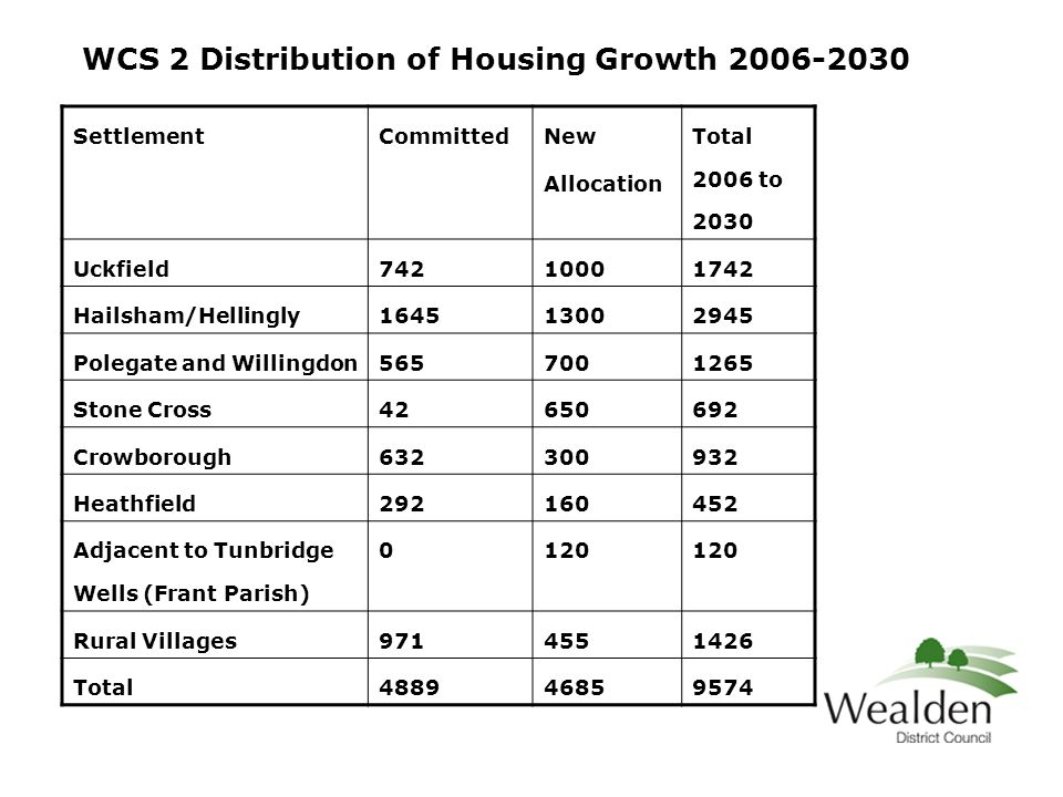 WCS 2 Distribution of Housing Growth 2006-2030 SettlementCommitted New Allocation Total 2006 to 2030 Uckfield74210001742 Hailsham/Hellingly164513002945 Polegate and Willingdon5657001265 Stone Cross42650692 Crowborough632300932 Heathfield292160452 Adjacent to Tunbridge Wells (Frant Parish) 0120 Rural Villages9714551426 Total488946859574