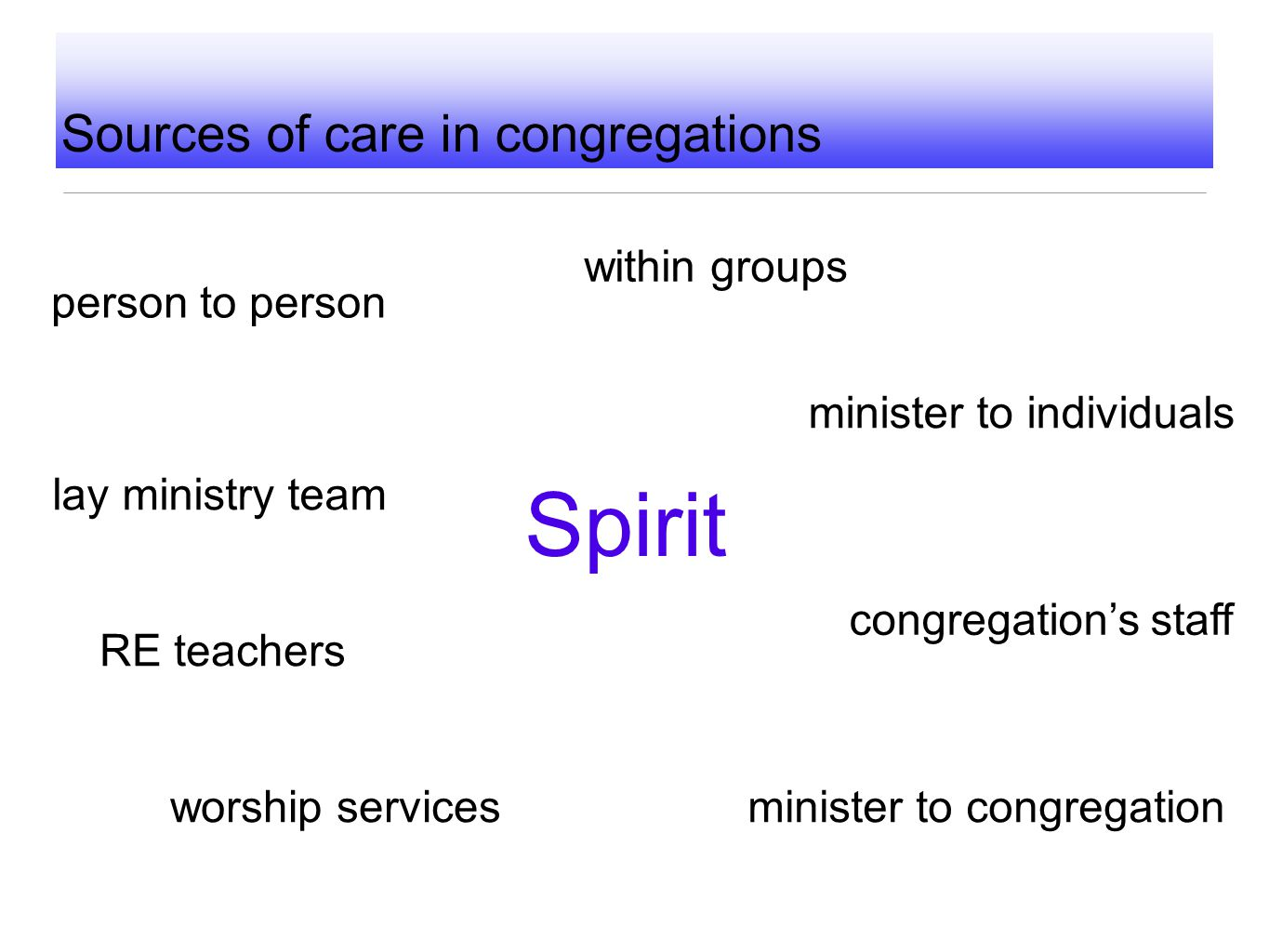 Sources of care in congregations person to person congregation's staff lay ministry team minister to individuals within groups minister to congregatio