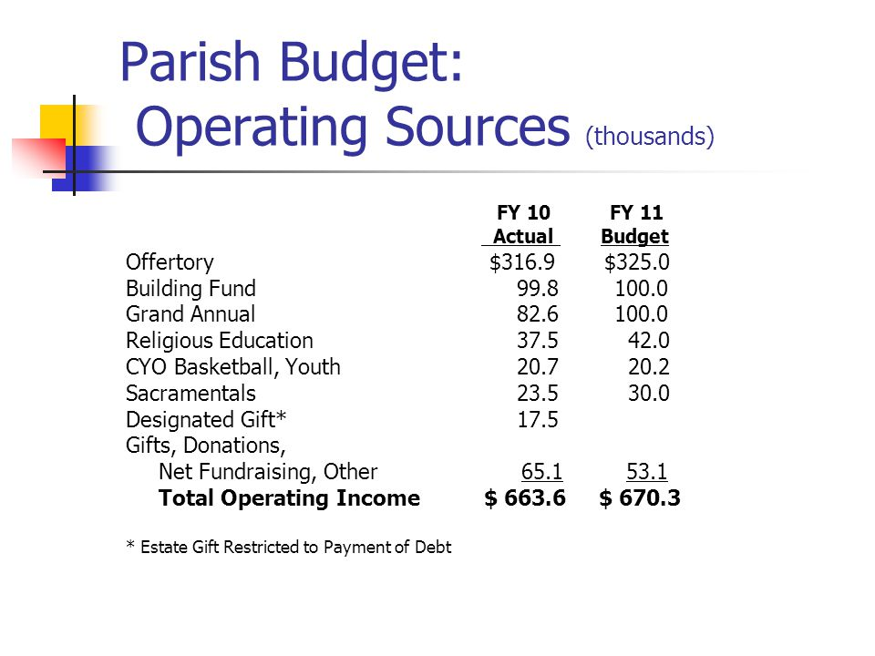 Parish Budget: Operating Sources (thousands) FY 10 FY 11 Actual Budget Offertory $316.9 $325.0 Building Fund 99.8 100.0 Grand Annual 82.6 100.0 Religious Education 37.5 42.0 CYO Basketball, Youth 20.7 20.2 Sacramentals 23.5 30.0 Designated Gift* 17.5 Gifts, Donations, Net Fundraising, Other 65.1 53.1 Total Operating Income $ 663.6 $ 670.3 * Estate Gift Restricted to Payment of Debt